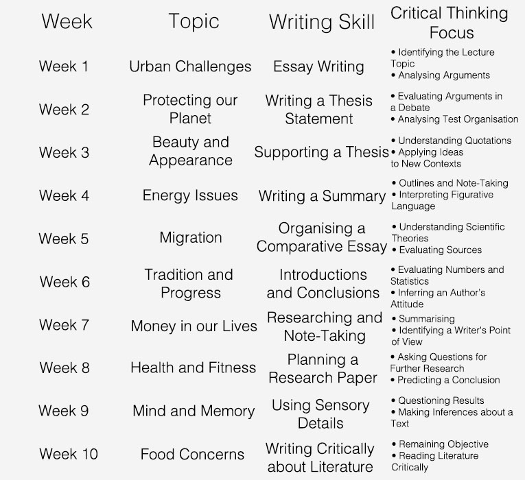 critical analysis essay topics list